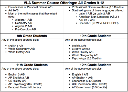 VLA Summer Course Offerings