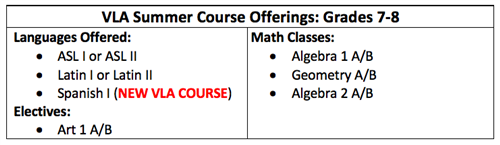 Middle School VLA Course Offerings