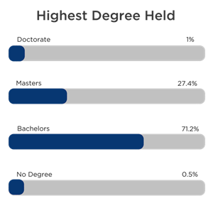 Highest Degree Held